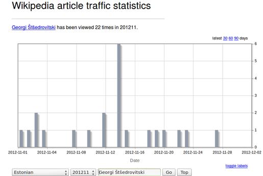 WIKI uudist: GP sai sisse inglise Wikisse  ja WIKI statistika vahend GP_est