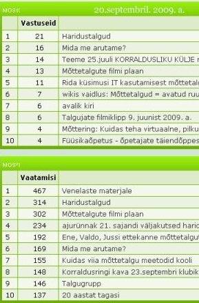 Meie foorumi statistikast Stat_09_20